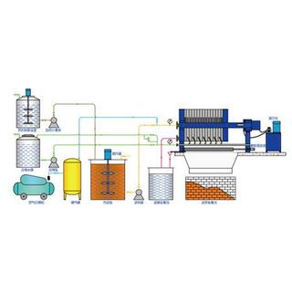 印染纺织行业压滤机
