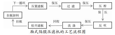 厢式隔膜压滤机压榨系统的调试